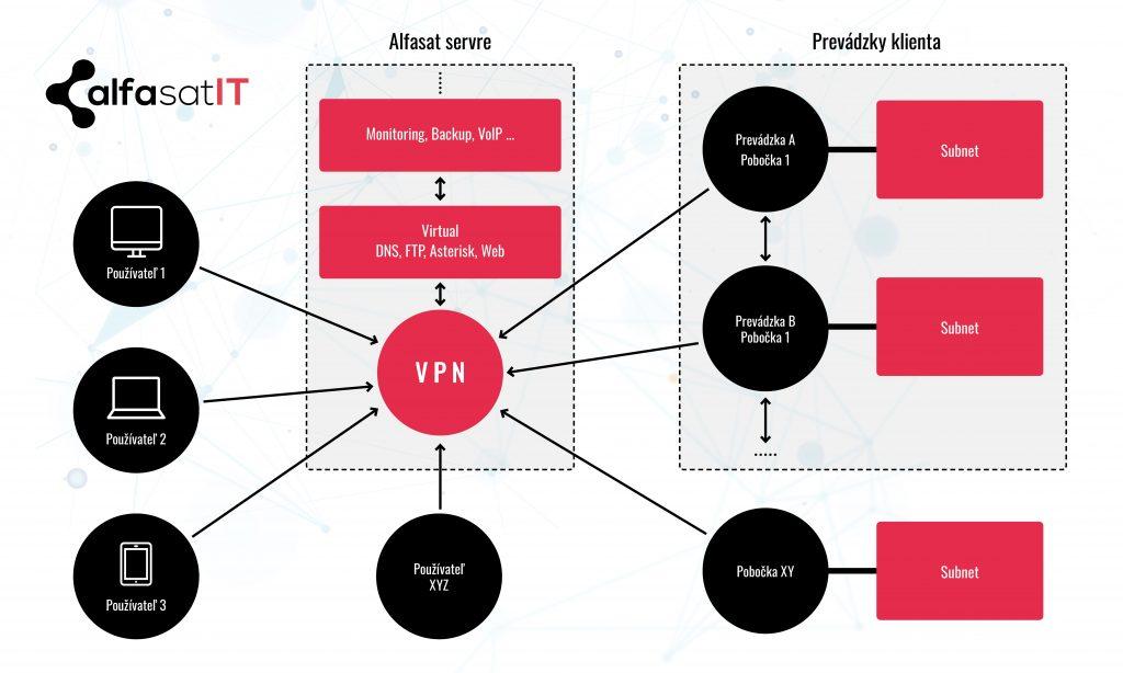 Schéma napojenia prevádzok klienta cez VPN server od AlfasatIT